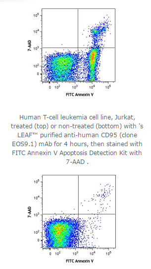 FITC Annexin V Apoptosis Detection Kit with 7-AAD;Isotype:;Reactivity:All mammalian species;Clone#:;