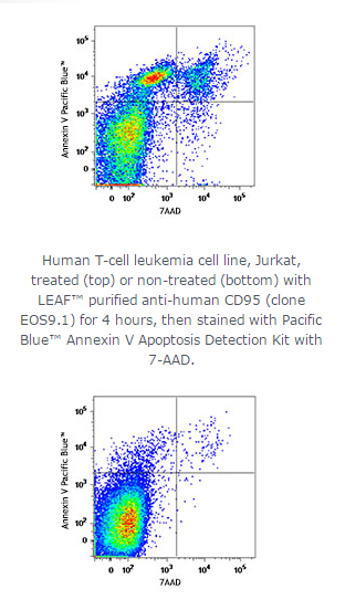 Pacific Blue™ Annexin V Apoptosis Detection Kit with 7-AAD;Isotype:;Reactivity:All mammalian species