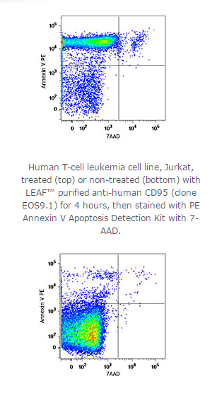 PE Annexin V Apoptosis Detection Kit with 7-AAD;Isotype:;Reactivity:All mammalian species;Clone#:;Ap