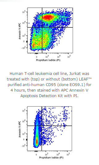 APC Annexin V Apoptosis Detection Kit with PI;Isotype:;Reactivity:All mammalian species;Clone#:;Appl