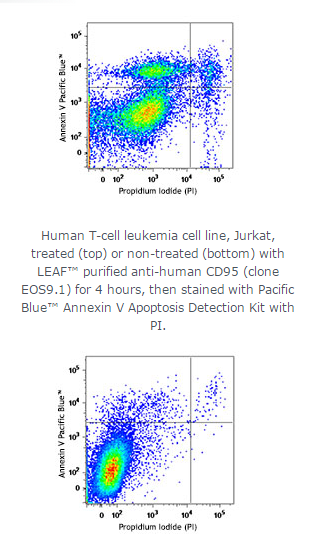 Pacific Blue™ Annexin V Apoptosis Detection Kit with PI;Isotype:;Reactivity:All mammalian species;Cl